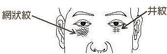 脸相纹线、伤疤看人生道路