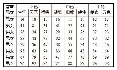 男人女人配婚指数值八字自纠自查表